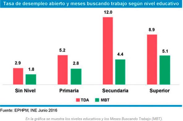 En rojo, la Tasa de Desempleo Abierto. En verde, los meses buscando trabajo.